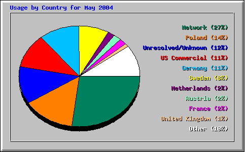 Usage by Country for May 2004